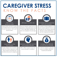 Thumbnail for Caregiver Stress Know the Facts
