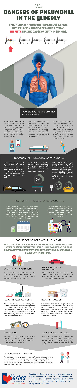 Dangers of Pneumonia in the Elderly infographic